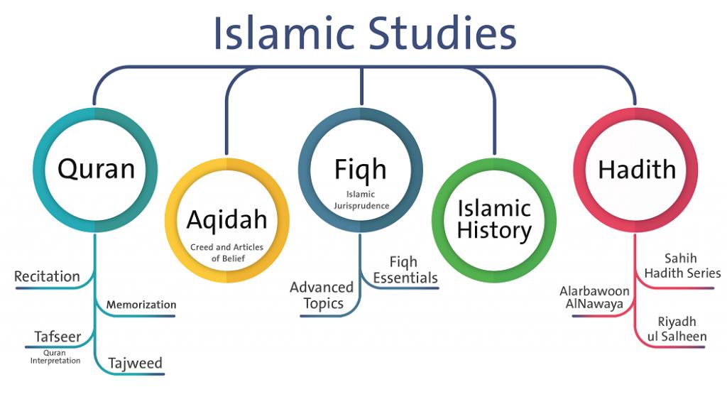 Learn Islamic Fiqah